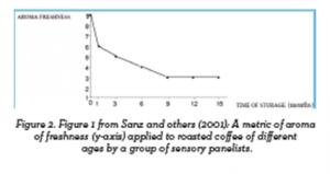 Окисление кофе при хранении